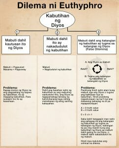 Dilema ni Euthyphro Diagram